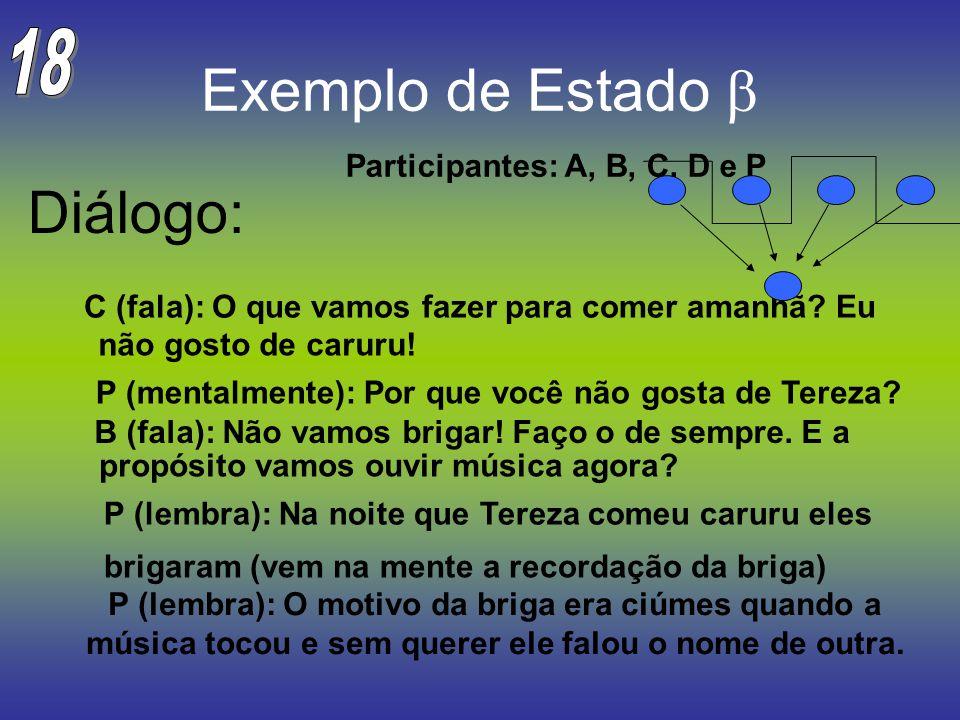 Exemplo de Estado Diálogo: Participantes: A, B, C, D e P P (mentalmente): Por que você não C (fala): O que vamos fazer para comer amanhã? Eu P (lembra
