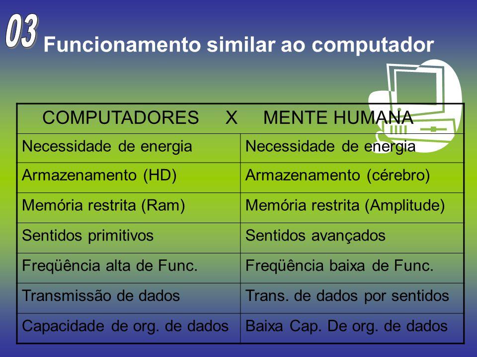 Funcionamento similar ao computador COMPUTADORES X MENTE HUMANA Necessidade de energia Armazenamento (HD)Armazenamento (cérebro) Memória restrita (Ram