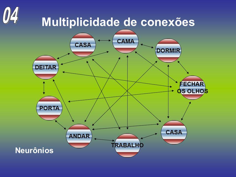 Multiplicidade de conexões PORTA CAMA TRABALHO CASA ANDAR DEITAR FECHAR OS OLHOS DORMIR CASA Neurônios