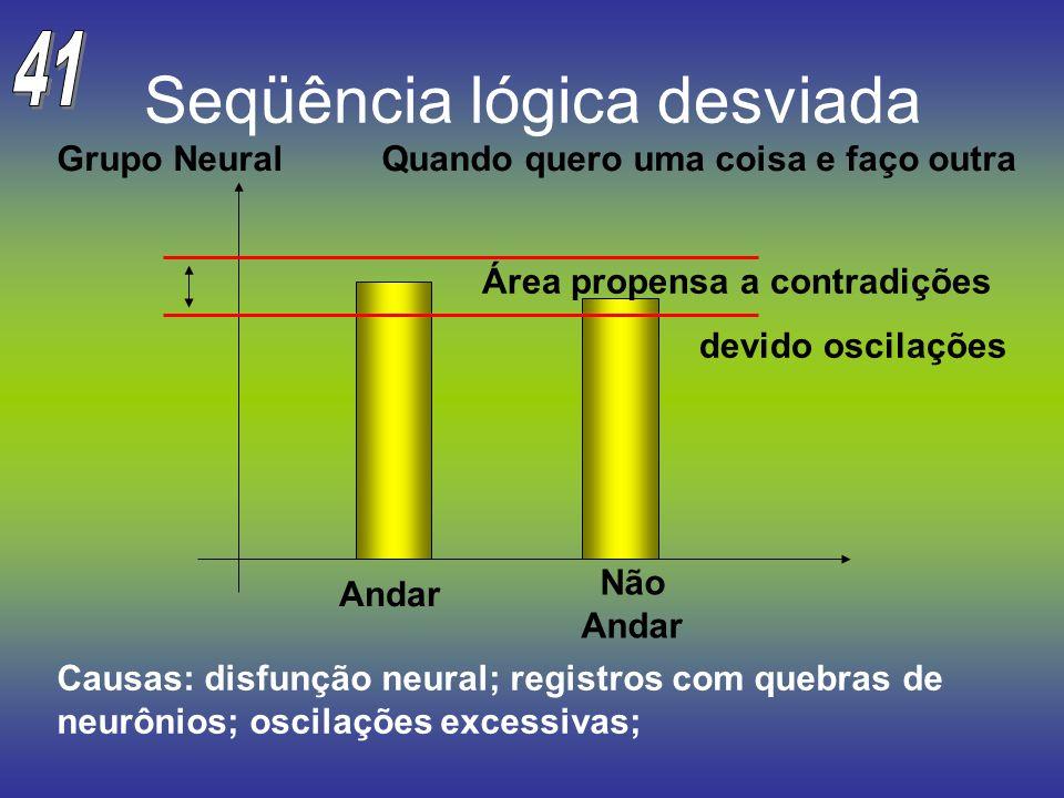 Seqüência lógica desviada Área propensa a contradições devido oscilações Andar Não Andar Grupo Neural Quando quero uma coisa e faço outra Causas: disf