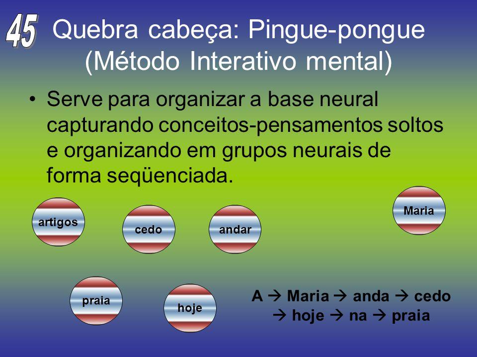 Quebra cabeça: Pingue-pongue (Método Interativo mental) Serve para organizar a base neural capturando conceitos-pensamentos soltos e organizando em gr