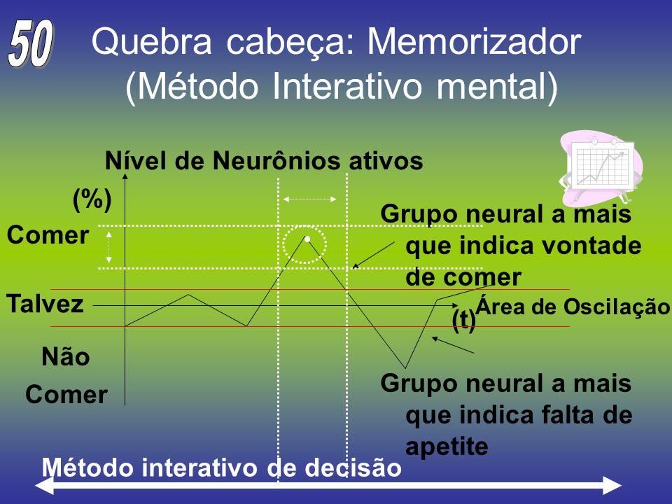 Quebra cabeça: Memorizador (Método Interativo mental) Nível de Neurônios ativos (%) Comer Não Comer Grupo neural a mais que indica vontade de comer Gr