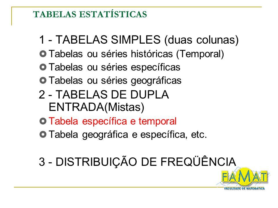 TABELAS ESTATÍSTICAS 1 - TABELAS SIMPLES (duas colunas) Tabelas ou séries históricas (Temporal) Tabelas ou séries específicas Tabelas ou séries geográ
