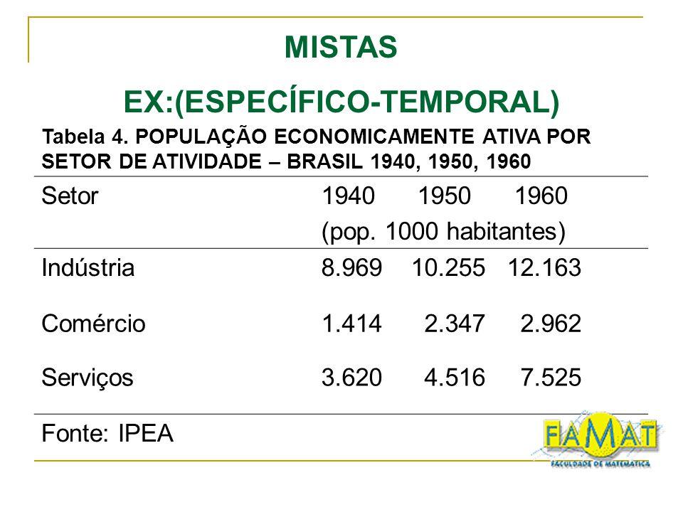 Tabela 4. POPULAÇÃO ECONOMICAMENTE ATIVA POR SETOR DE ATIVIDADE – BRASIL 1940, 1950, 1960 Setor1940 1950 1960 (pop. 1000 habitantes) Indústria8.969 10