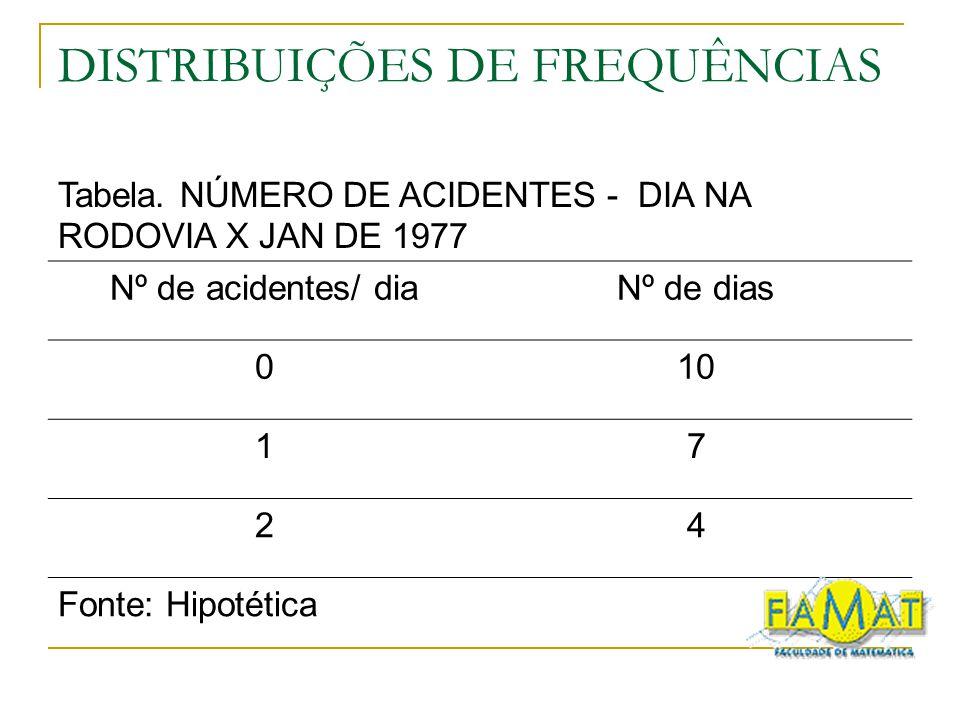 DISTRIBUIÇÕES DE FREQUÊNCIAS Tabela. NÚMERO DE ACIDENTES - DIA NA RODOVIA X JAN DE 1977 Nº de acidentes/ diaNº de dias 010 17 24 Fonte: Hipotética