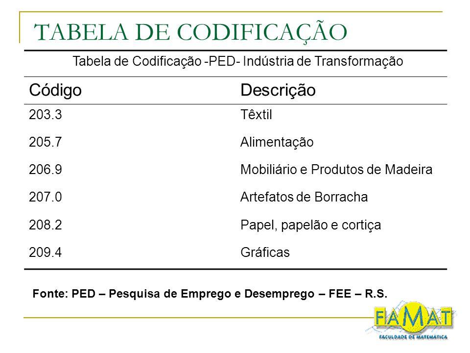 TABELA DE CODIFICAÇÃO Tabela de Codificação -PED- Indústria de Transformação CódigoDescrição 203.3Têxtil 205.7Alimentação 206.9Mobiliário e Produtos d