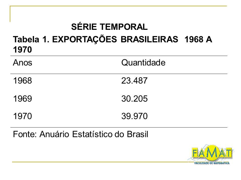 SÉRIE TEMPORAL Tabela 1. EXPORTAÇÕES BRASILEIRAS 1968 A 1970 AnosQuantidade 196823.487 196930.205 197039.970 Fonte: Anuário Estatístico do Brasil