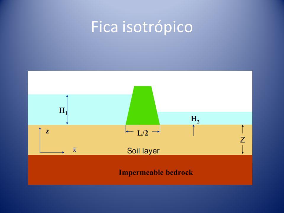 Fica isotrópico