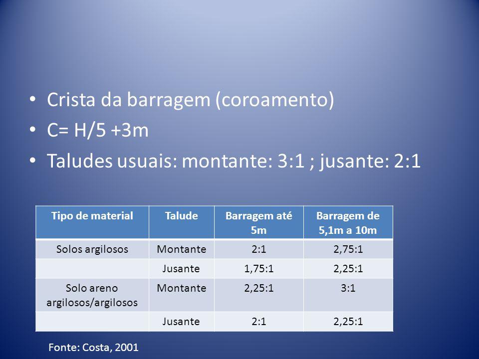 Crista da barragem (coroamento) C= H/5 +3m Taludes usuais: montante: 3:1 ; jusante: 2:1 Tipo de materialTaludeBarragem até 5m Barragem de 5,1m a 10m Solos argilososMontante2:12,75:1 Jusante1,75:12,25:1 Solo areno argilosos/argilosos Montante2,25:13:1 Jusante2:12,25:1 Fonte: Costa, 2001