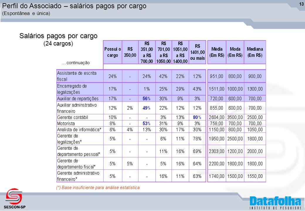 13 Perfil do Associado – salários pagos por cargo (Espontânea e única) Salários pagos por cargo (24 cargos) (*) Base insuficiente para análise estatística …continuação