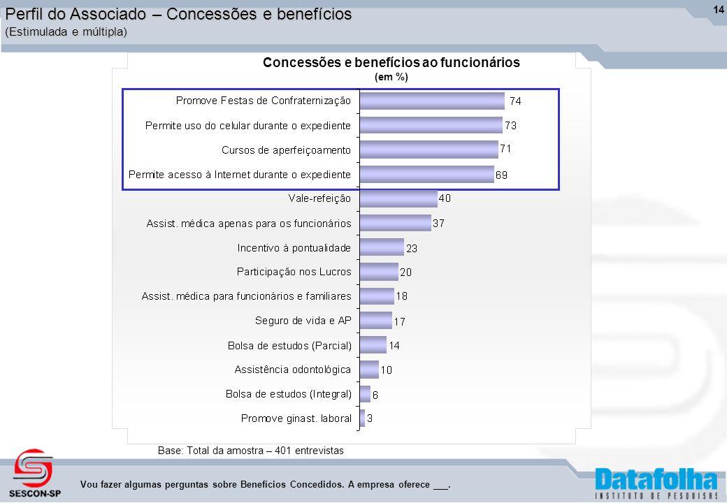 14 Perfil do Associado – Concessões e benefícios (Estimulada e múltipla) Base: Total da amostra – 401 entrevistas Vou fazer algumas perguntas sobre Benefícios Concedidos.