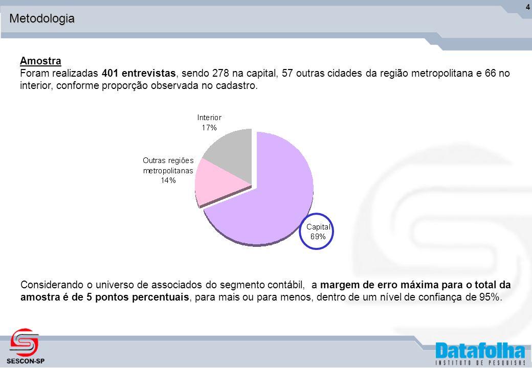 4Metodologia Amostra Foram realizadas 401 entrevistas, sendo 278 na capital, 57 outras cidades da região metropolitana e 66 no interior, conforme proporção observada no cadastro.