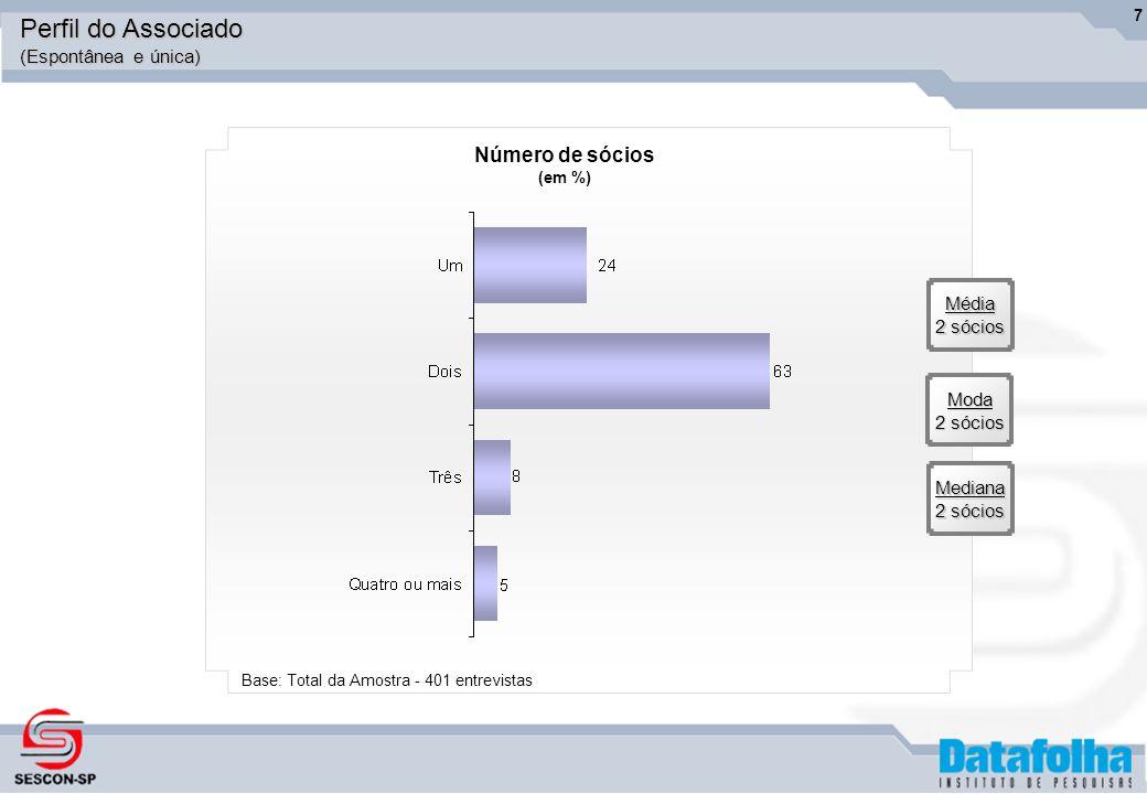 7Média 2 sócios Moda Mediana Número de sócios (em %) Base: Total da Amostra - 401 entrevistas Perfil do Associado (Espontânea e única)