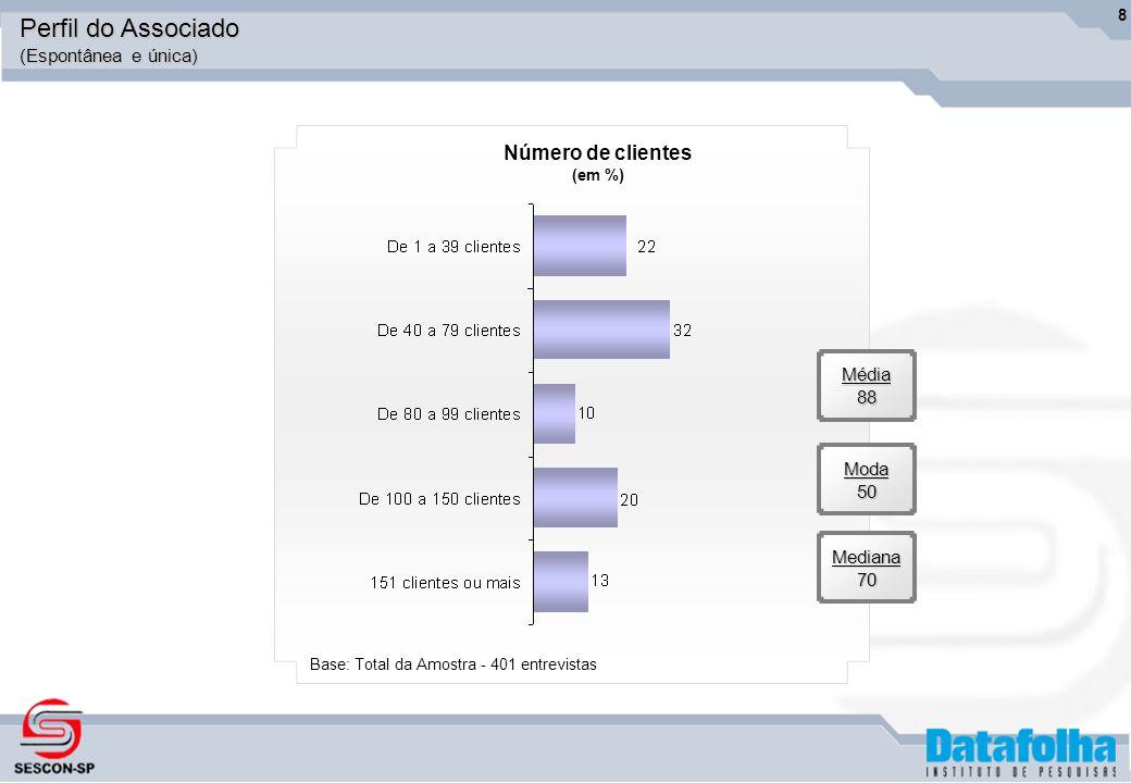 8Média88 Moda50 Mediana70 Número de clientes (em %) Base: Total da Amostra - 401 entrevistas Perfil do Associado (Espontânea e única)