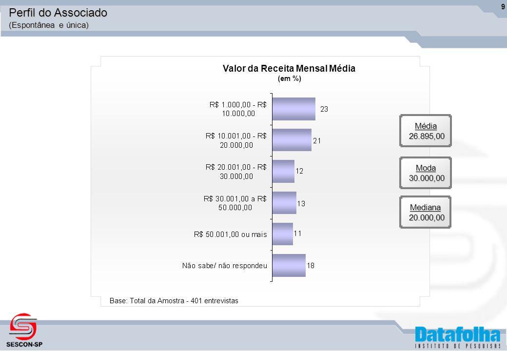 10Média12% Moda10% Mediana10% Percentual de inadimplência sobre o faturamento da empresa (em %) Base: Total da Amostra - 401 entrevistas Perfil do Associado (Espontânea e única)