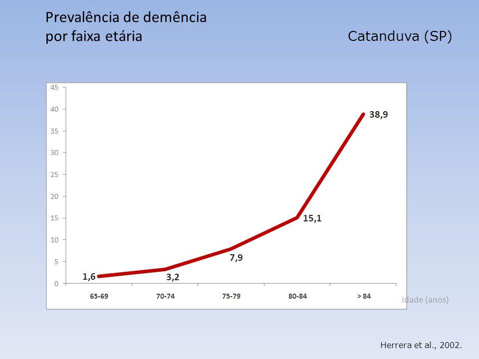 Herrera et al., 2002. Prevalência de demência por faixa etária Catanduva (SP) Idade (anos)