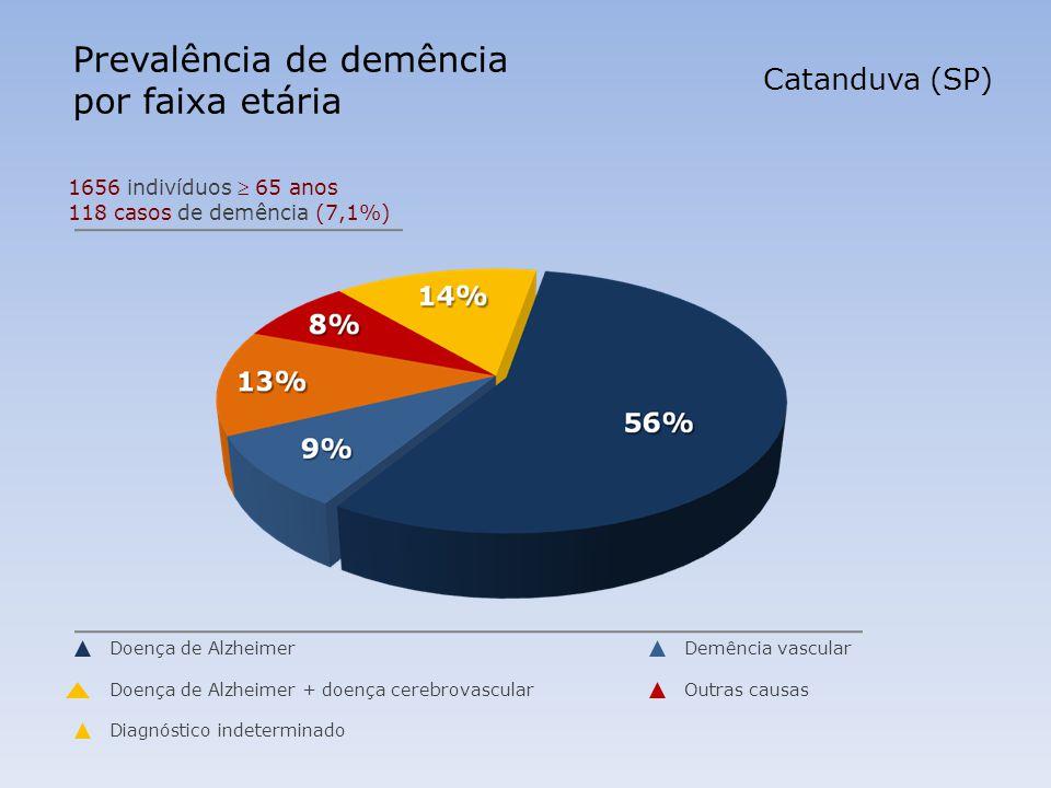 Prevalência de demência por faixa etária Catanduva (SP) 1656 indivíduos 65 anos 118 casos de demência (7,1%) Doença de Alzheimer Doença de Alzheimer + doença cerebrovascular Diagnóstico indeterminado Demência vascular Outras causas