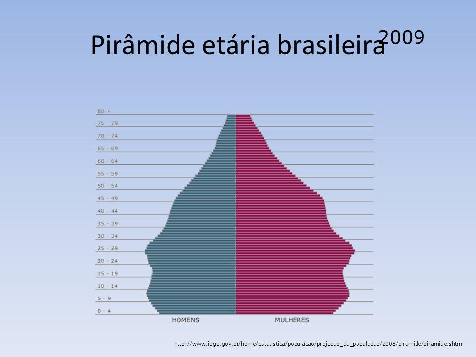 Pirâmide etária brasileira 2009 http://www.ibge.gov.br/home/estatistica/populacao/projecao_da_populacao/2008/piramide/piramide.shtm