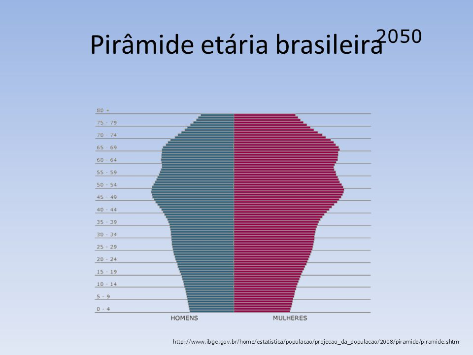 Pirâmide etária brasileira 2050 http://www.ibge.gov.br/home/estatistica/populacao/projecao_da_populacao/2008/piramide/piramide.shtm