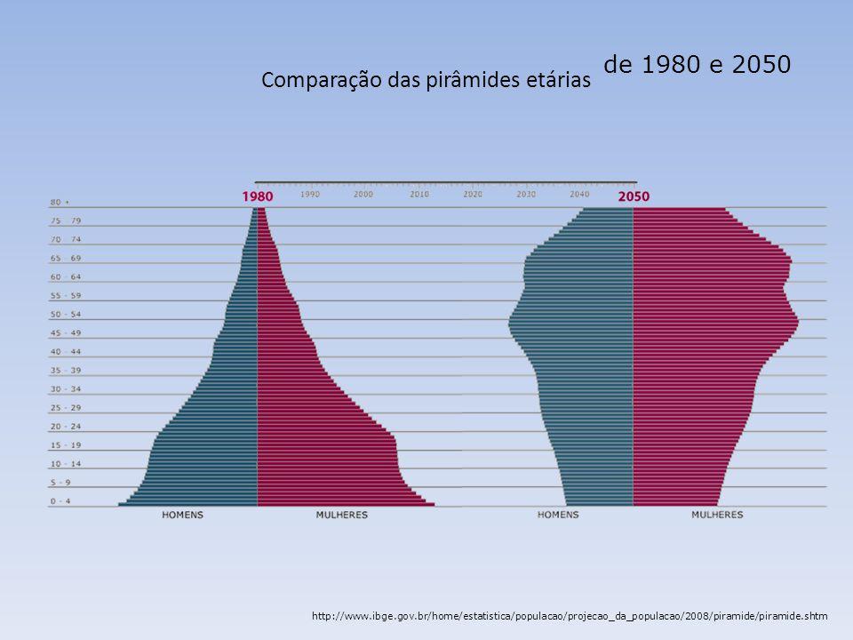 Comparação das pirâmides etárias de 1980 e 2050 http://www.ibge.gov.br/home/estatistica/populacao/projecao_da_populacao/2008/piramide/piramide.shtm