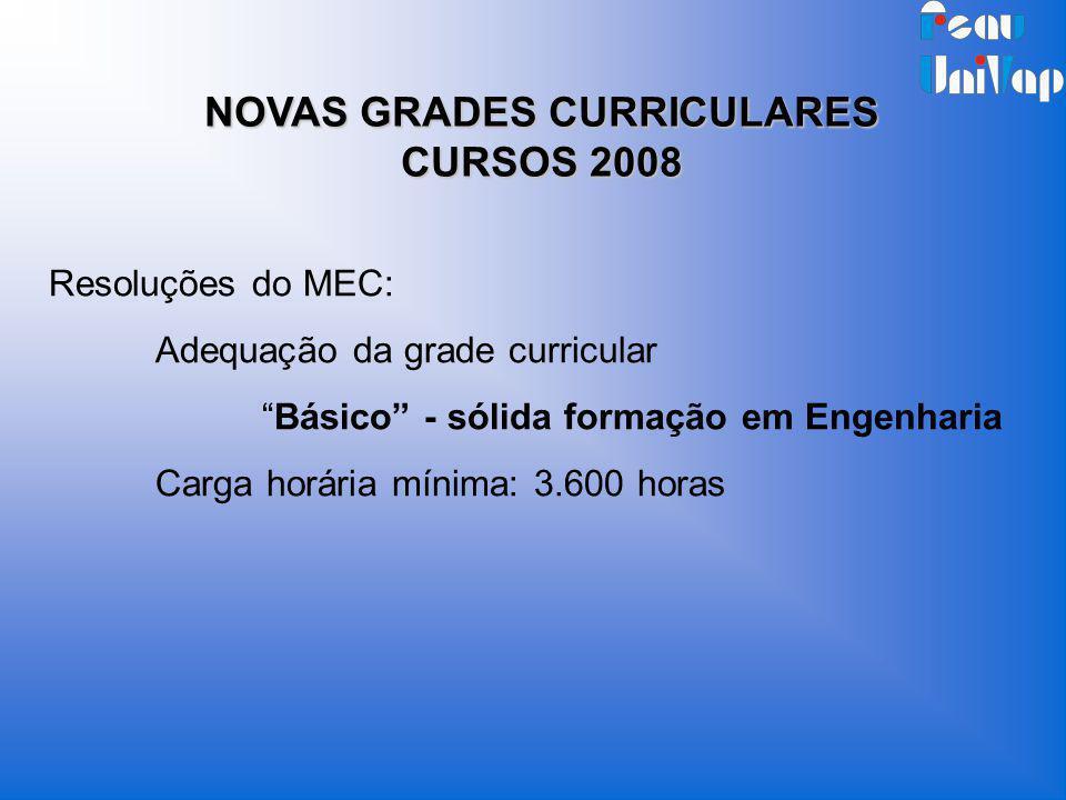 NOVAS GRADES CURRICULARES CURSOS 2008 Resoluções do MEC: Adequação da grade curricular Básico - sólida formação em Engenharia Carga horária mínima: 3.