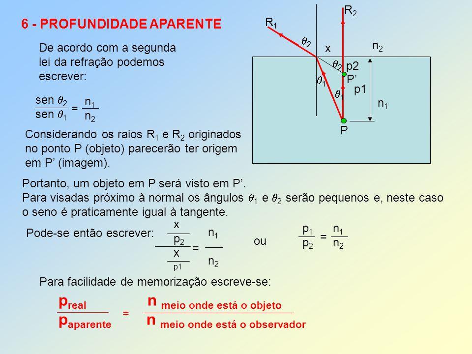 6 - PROFUNDIDADE APARENTE De acordo com a segunda lei da refração podemos escrever: Considerando os raios R 1 e R 2 originados no ponto P (objeto) par