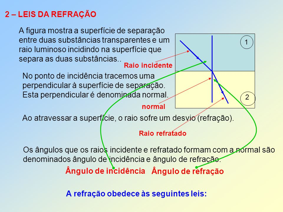 2 – LEIS DA REFRAÇÃO A figura mostra a superfície de separação entre duas substâncias transparentes e um raio luminoso incidindo na superfície que sep