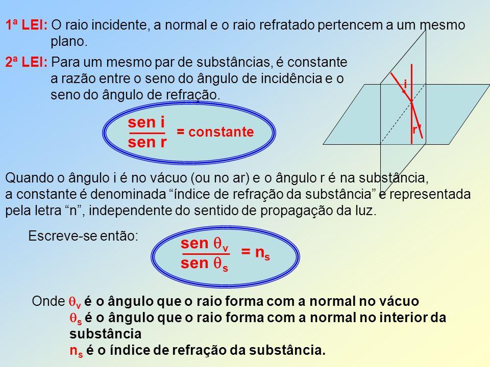 1ª LEI: O raio incidente, a normal e o raio refratado pertencem a um mesmo plano. 2ª LEI: Para um mesmo par de substâncias, é constante a razão entre