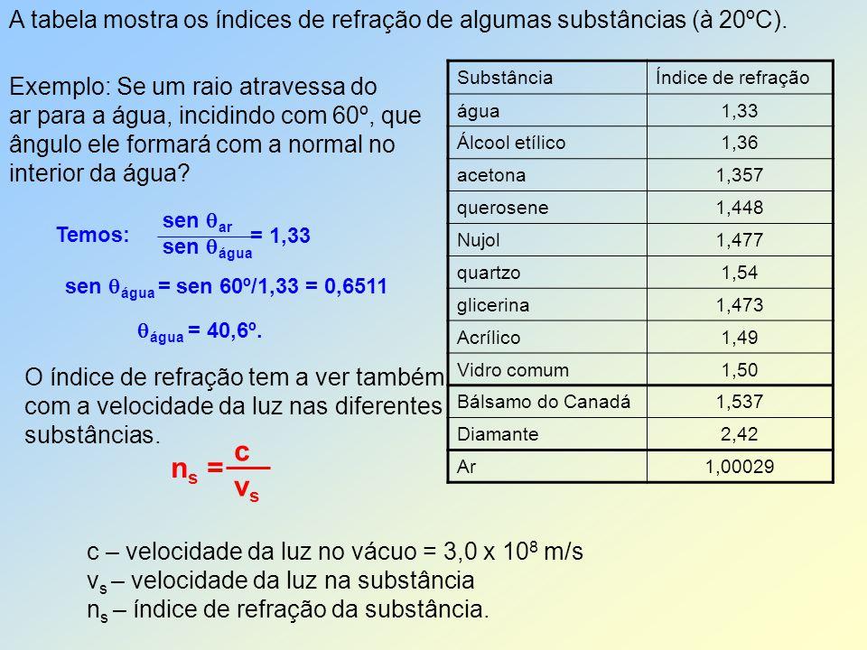 A tabela mostra os índices de refração de algumas substâncias (à 20ºC). SubstânciaÍndice de refração água1,33 Álcool etílico1,36 acetona1,357 querosen