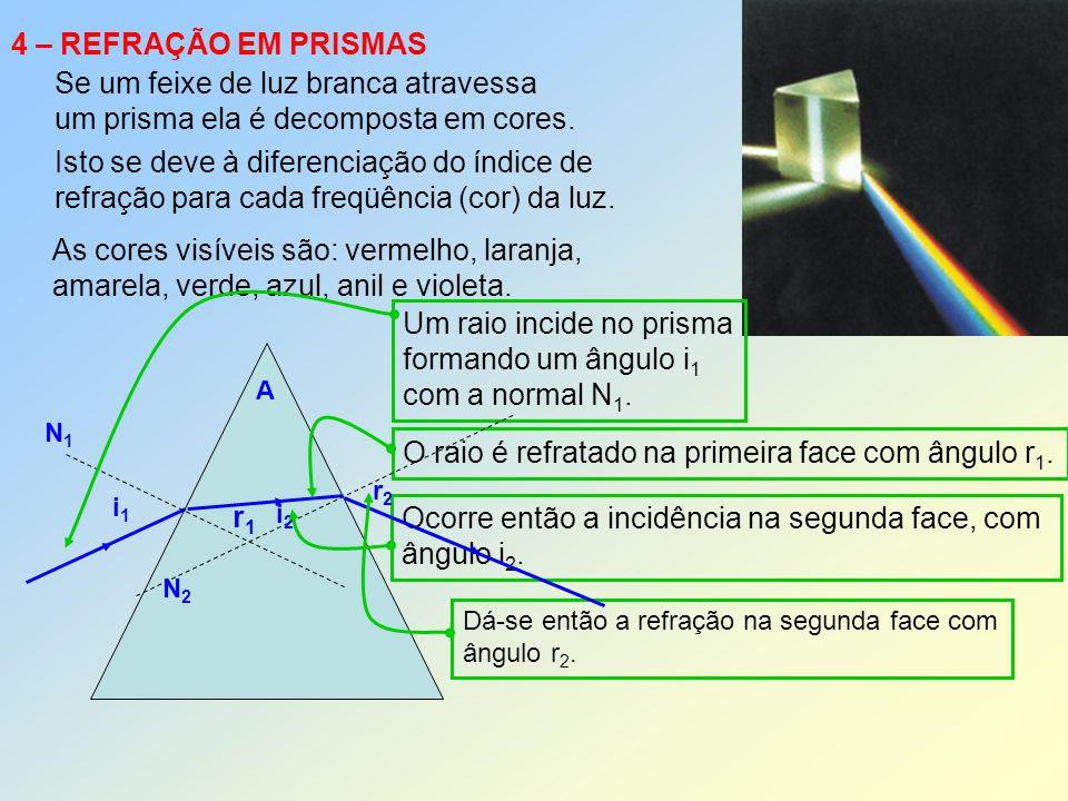 4 – REFRAÇÃO EM PRISMAS Se um feixe de luz branca atravessa um prisma ela é decomposta em cores. Isto se deve à diferenciação do índice de refração pa