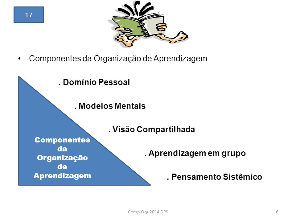 Componentes da Organização de Aprendizagem. Domínio Pessoal. Modelos Mentais. Visão Compartilhada. Aprendizagem em grupo. Pensamento Sistêmico Compone