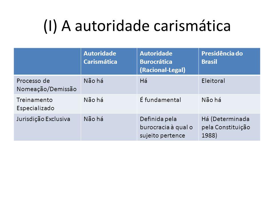 (I) A autoridade carismática Autoridade Carismática Autoridade Burocrática (Racional-Legal) Presidência do Brasil Processo de Nomeação/Demissão Não háHáEleitoral Treinamento Especializado Não háÉ fundamentalNão há Jurisdição ExclusivaNão háDefinida pela burocracia à qual o sujeito pertence Há (Determinada pela Constituição 1988)