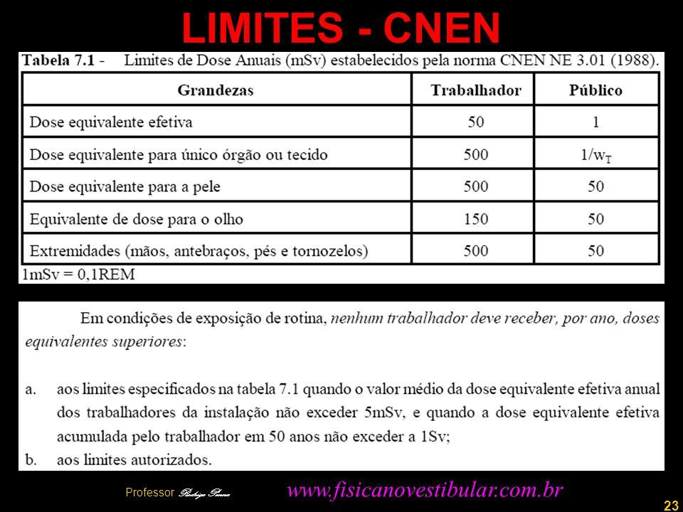 23 LIMITES - CNEN Professor Rodrigo Penna www.fisicanovestibular.com.br