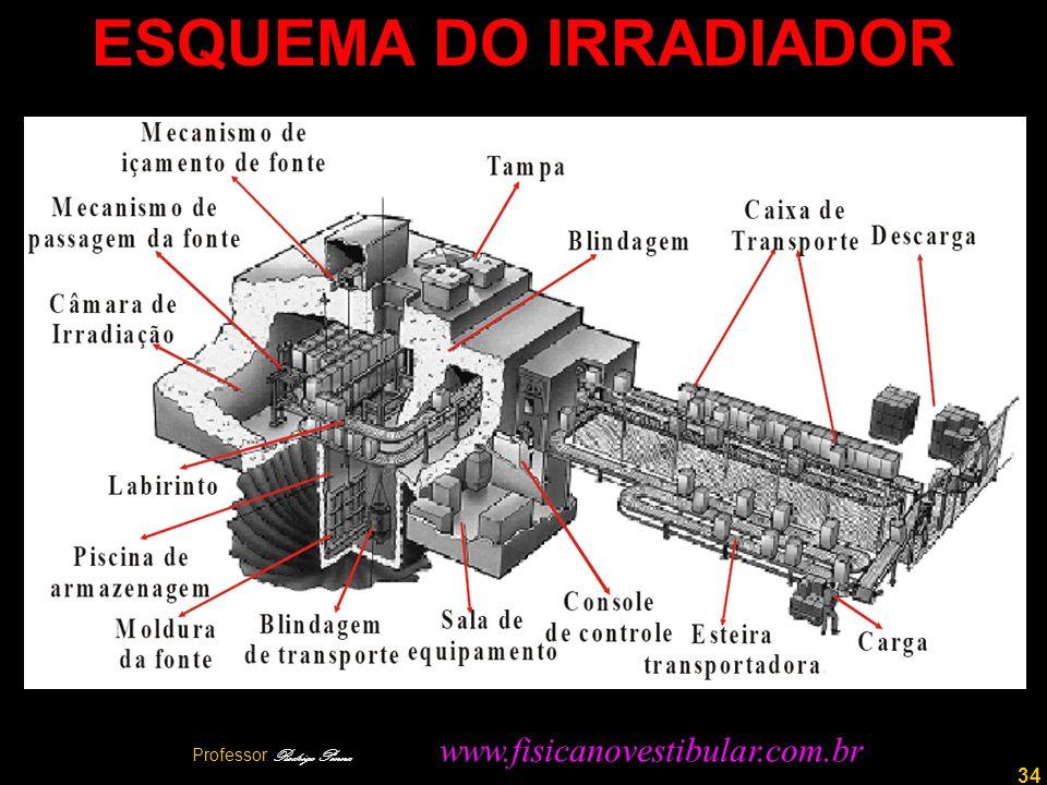 34 ESQUEMA DO IRRADIADOR Professor Rodrigo Penna www.fisicanovestibular.com.br