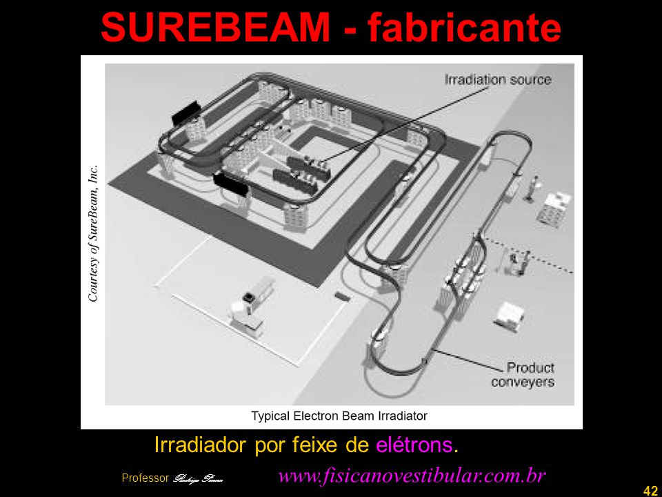 42 SUREBEAM - fabricante Irradiador por feixe de elétrons.