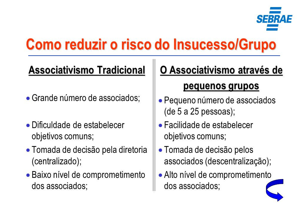 Como reduzir o risco do Insucesso/Grupo Associativismo Tradicional Grande número de associados; Dificuldadede estabelecer objetivos comuns; Tomada de