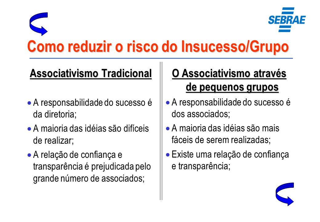 Como reduzir o risco do Insucesso/Grupo Associativismo Tradicional A responsabilidade do sucesso é da diretoria; A maioria das idéias são difíceis de