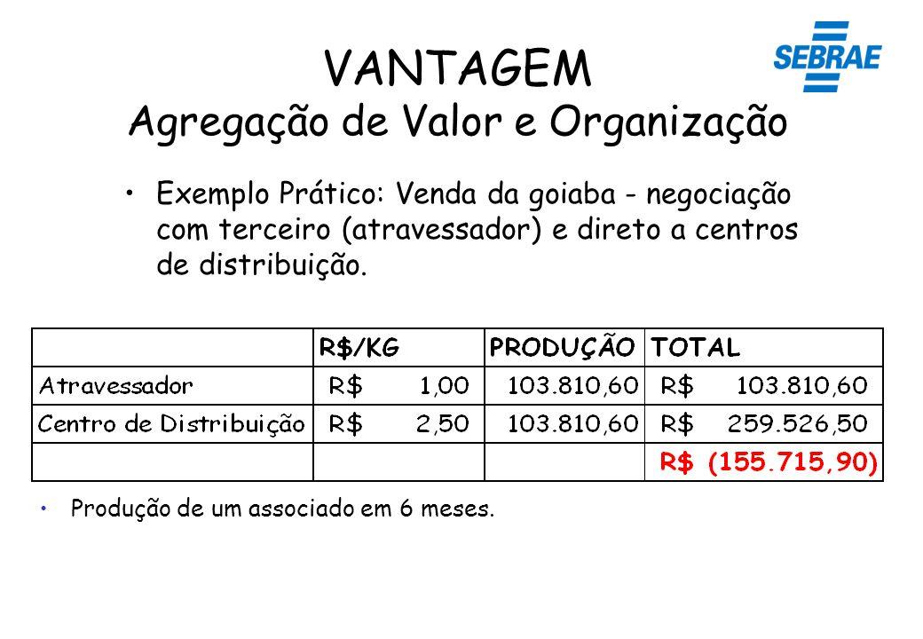 VANTAGEM Agregação de Valor e Organização Exemplo Prático: Venda da goiaba - negociação com terceiro (atravessador) e direto a centros de distribuição