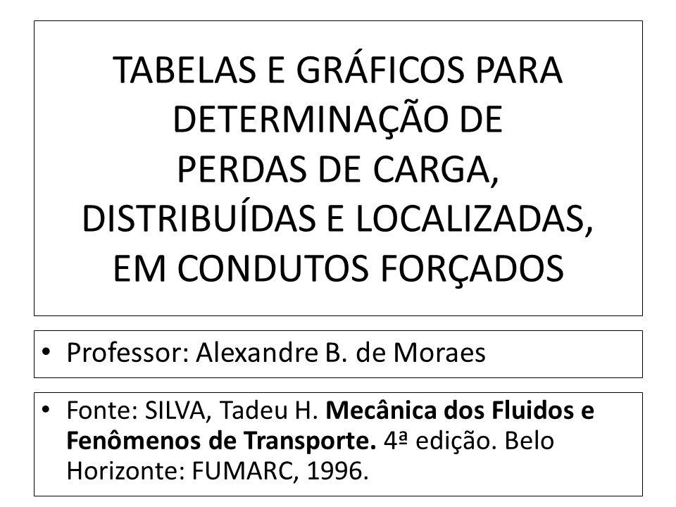 TABELAS E GRÁFICOS PARA DETERMINAÇÃO DE PERDAS DE CARGA, DISTRIBUÍDAS E LOCALIZADAS, EM CONDUTOS FORÇADOS Fonte: SILVA, Tadeu H. Mecânica dos Fluidos