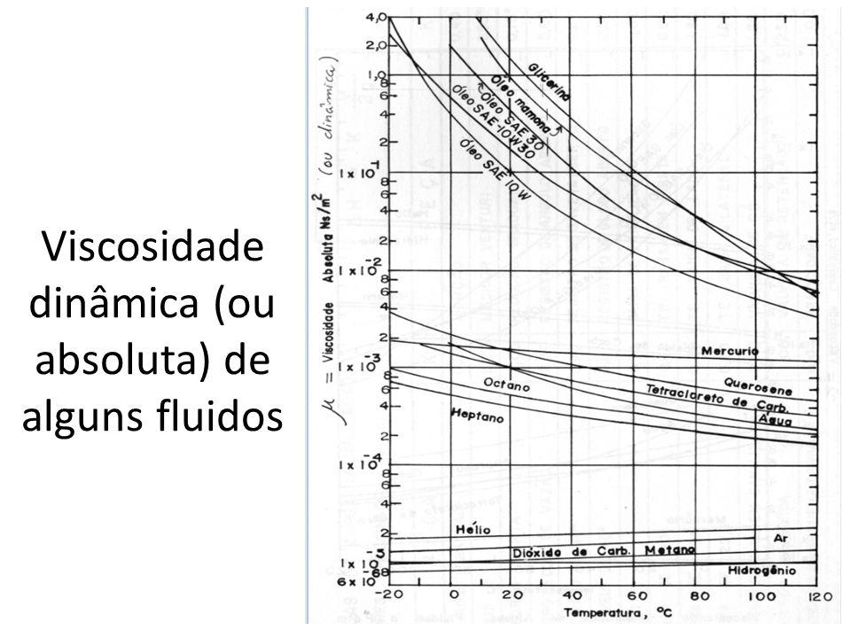 Viscosidade dinâmica (ou absoluta) de alguns fluidos