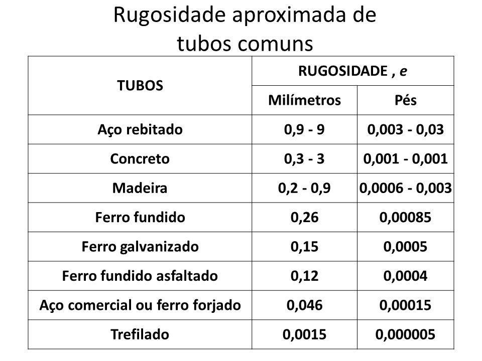 Rugosidade aproximada de tubos comuns TUBOS RUGOSIDADE, e MilímetrosPés Aço rebitado0,9 - 90,003 - 0,03 Concreto0,3 - 30,001 - 0,001 Madeira0,2 - 0,90