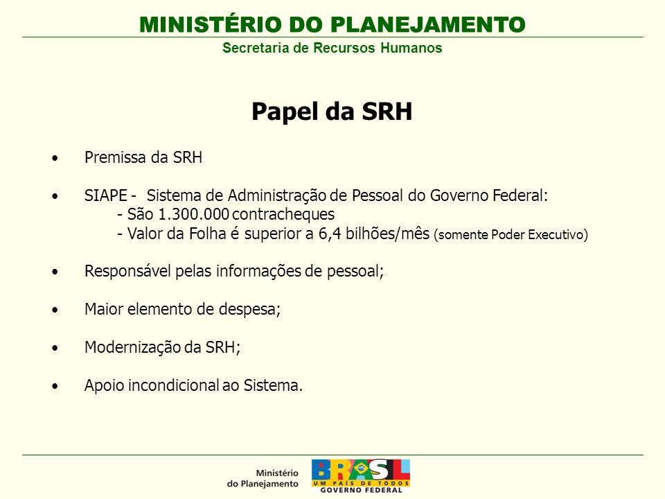 MINISTÉRIO DO PLANEJAMENTO Premissa da SRH SIAPE - Sistema de Administração de Pessoal do Governo Federal: - São 1.300.000 contracheques - Valor da Fo