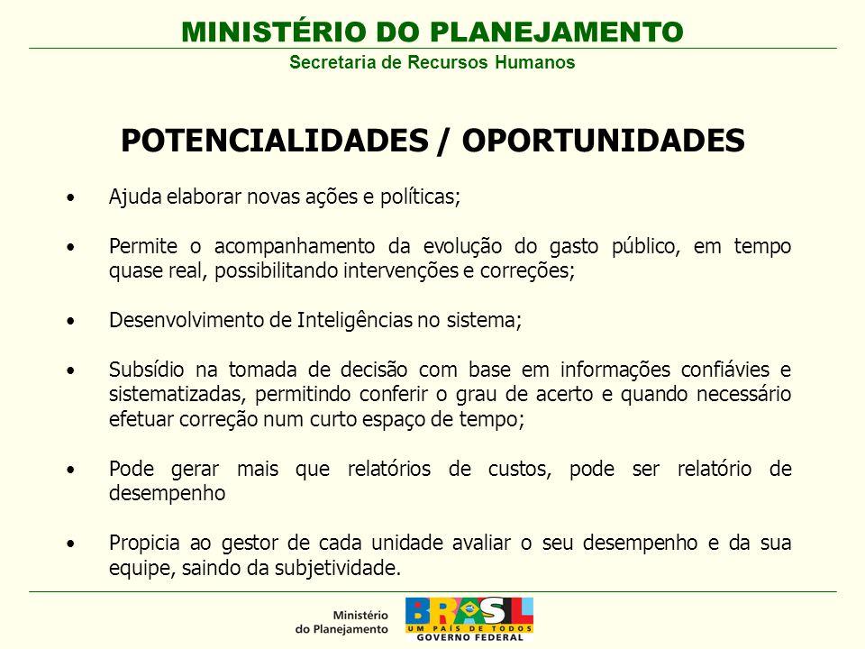 MINISTÉRIO DO PLANEJAMENTO Secretaria de Recursos Humanos POTENCIALIDADES / OPORTUNIDADES Ajuda elaborar novas ações e políticas; Permite o acompanham