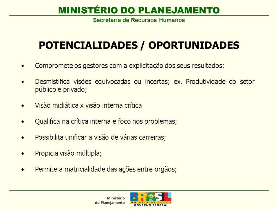 MINISTÉRIO DO PLANEJAMENTO Secretaria de Recursos Humanos POTENCIALIDADES / OPORTUNIDADES Compromete os gestores com a explicitação dos seus resultado