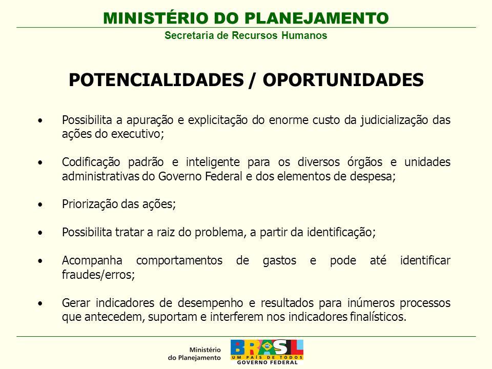 MINISTÉRIO DO PLANEJAMENTO Secretaria de Recursos Humanos POTENCIALIDADES / OPORTUNIDADES Possibilita a apuração e explicitação do enorme custo da jud