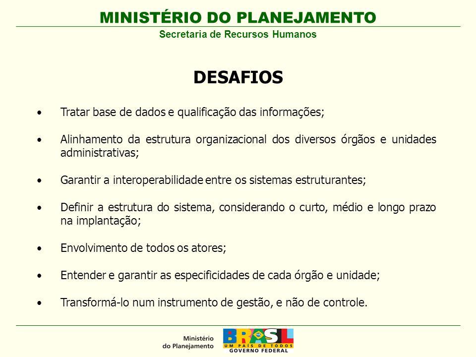 MINISTÉRIO DO PLANEJAMENTO Secretaria de Recursos Humanos DESAFIOS Tratar base de dados e qualificação das informações; Alinhamento da estrutura organ