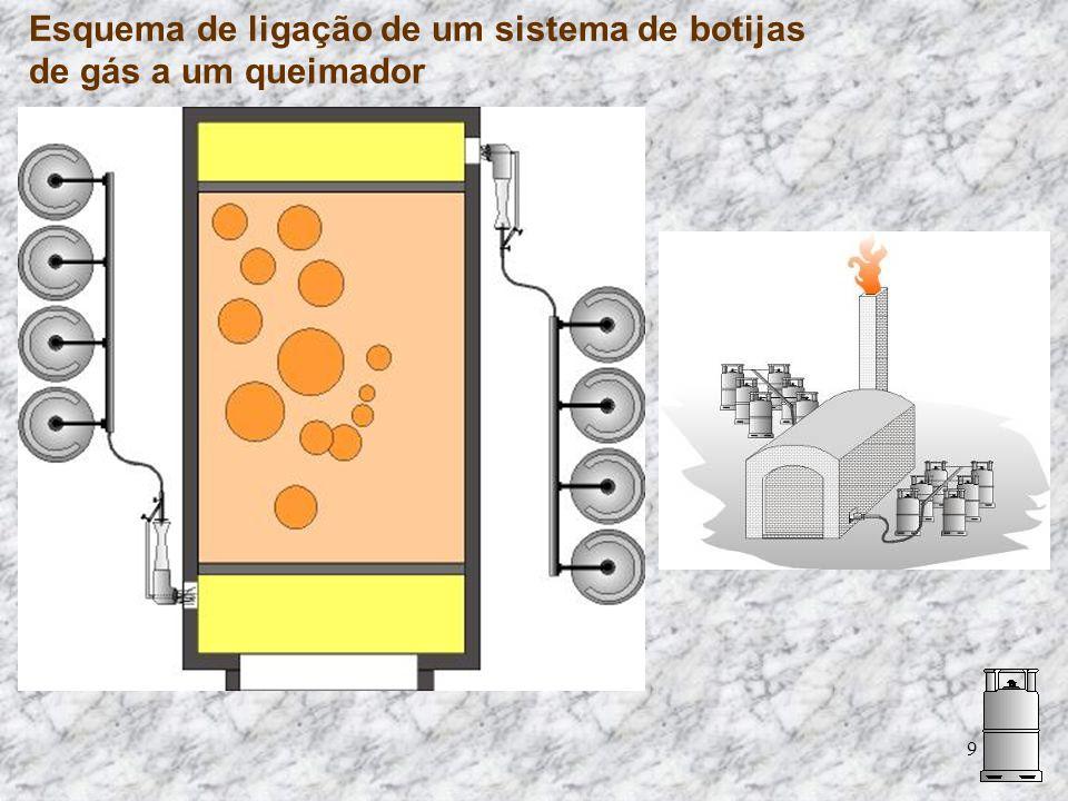 9 Esquema de ligação de um sistema de botijas de gás a um queimador