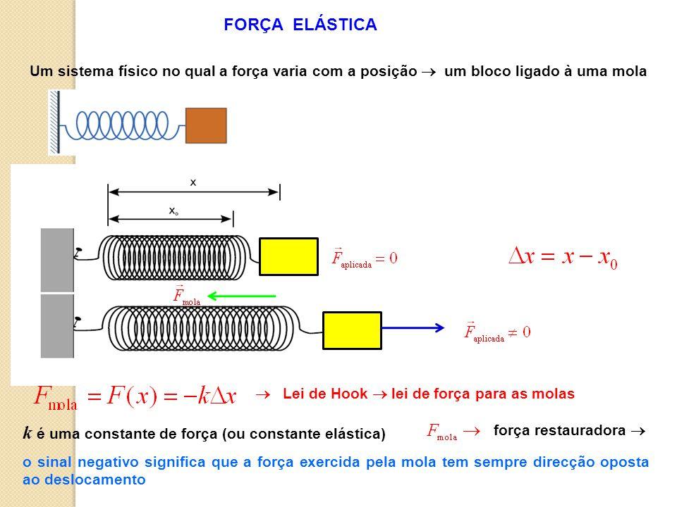 Um sistema físico no qual a força varia com a posição um bloco ligado à uma mola k é uma constante de força (ou constante elástica) Lei de Hook lei de força para as molas o sinal negativo significa que a força exercida pela mola tem sempre direcção oposta ao deslocamento FORÇA ELÁSTICA força restauradora