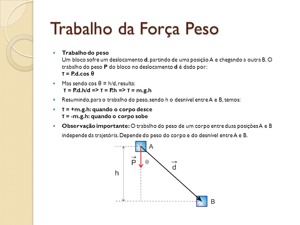 Trabalho da Força Peso Trabalho do peso Um bloco sofre um deslocamento d, partindo de uma posição A e chegando a outra B.