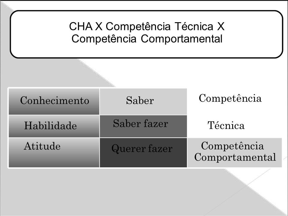 CHA X Competência Técnica X Competência Comportamental ConhecimentoSaber Competência Técnica Habilidade Saber fazer Atitude Querer fazer Competência Comportamental